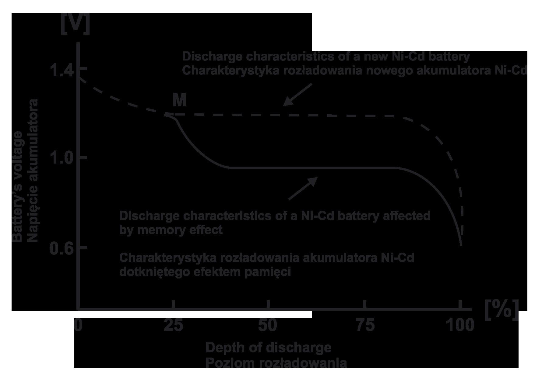 efekt pamięci w akumulatorach Ni-Cd