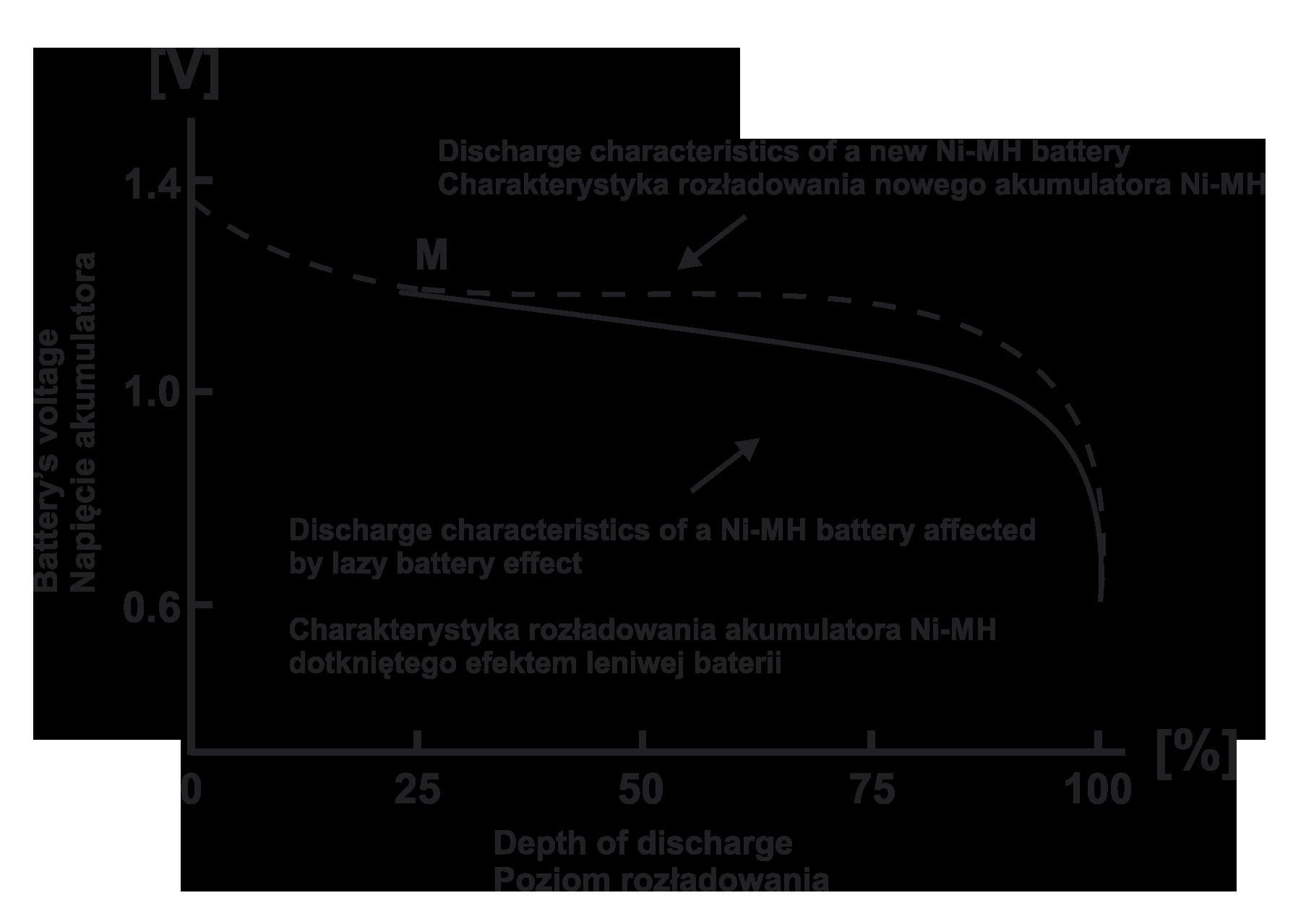 Efekt leniwej baterii w akumulatorach Ni-MH