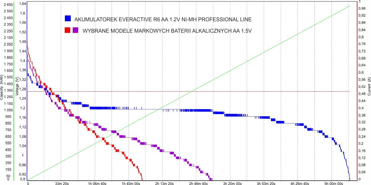 Krzywa rozładowania akumulatorka everActive 2600 vs markowe baterie alkaliczne - 500 mA