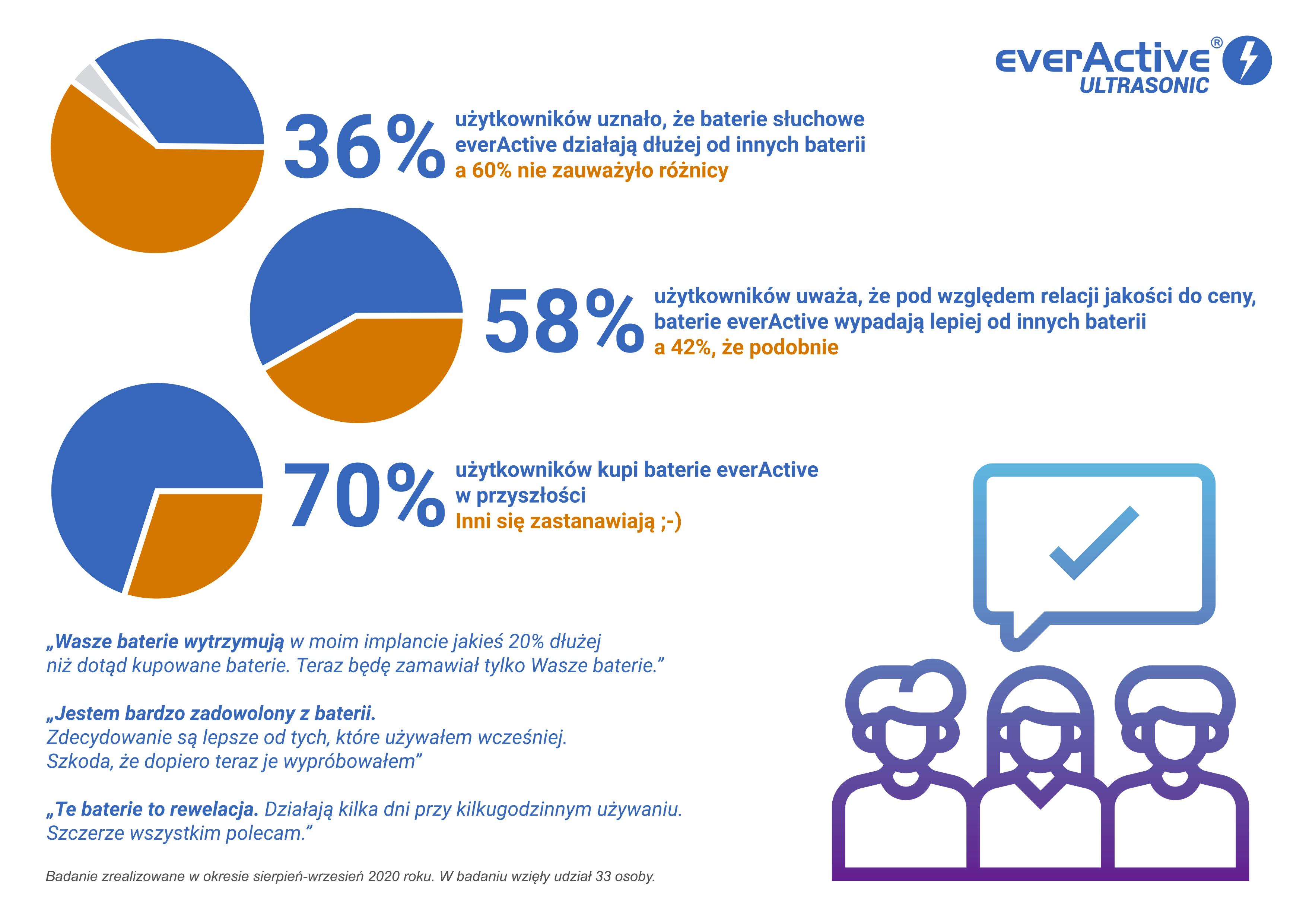Wyniki ankiety dot. everActive ULTRASONIC
