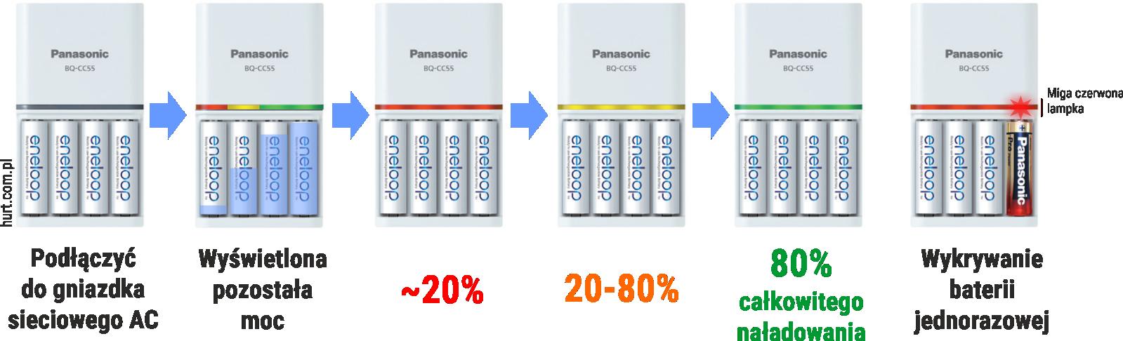 Działanie LED w ładowarce BQ-CC%%E