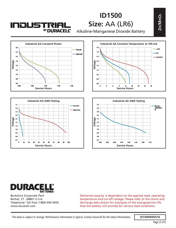 Baterie Duracell Industrial - wykresy