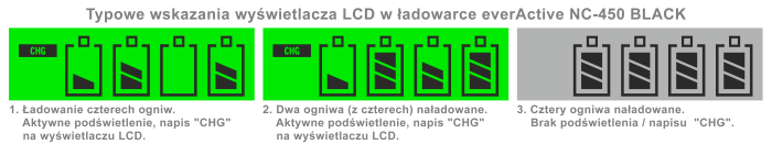 Wyświetlacz w ładowarce akumulatorków everActive NC-450