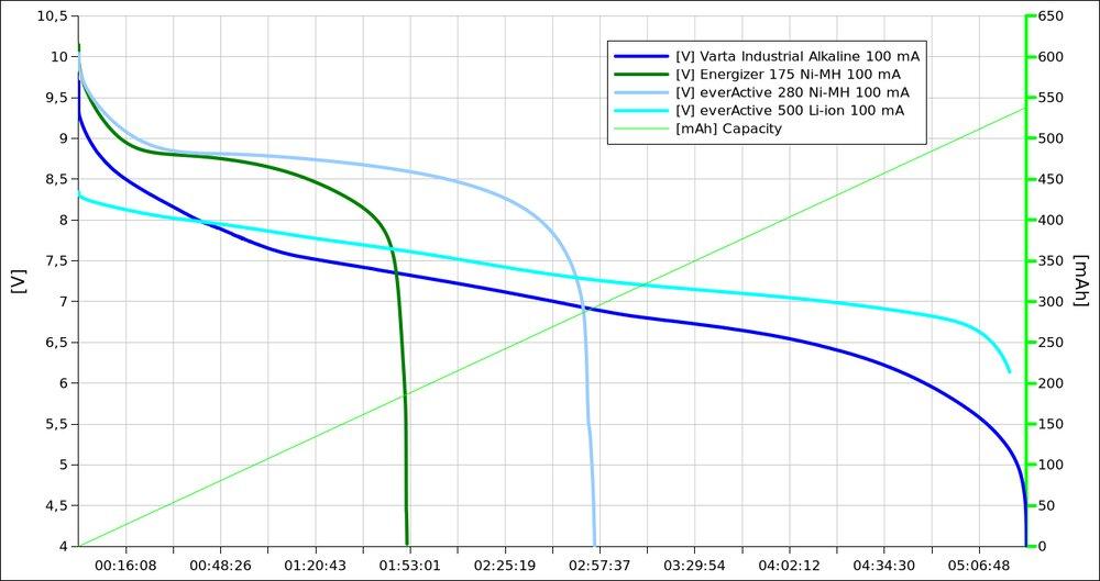 Charakterystyka rozładowania obciążeniem 100 mA