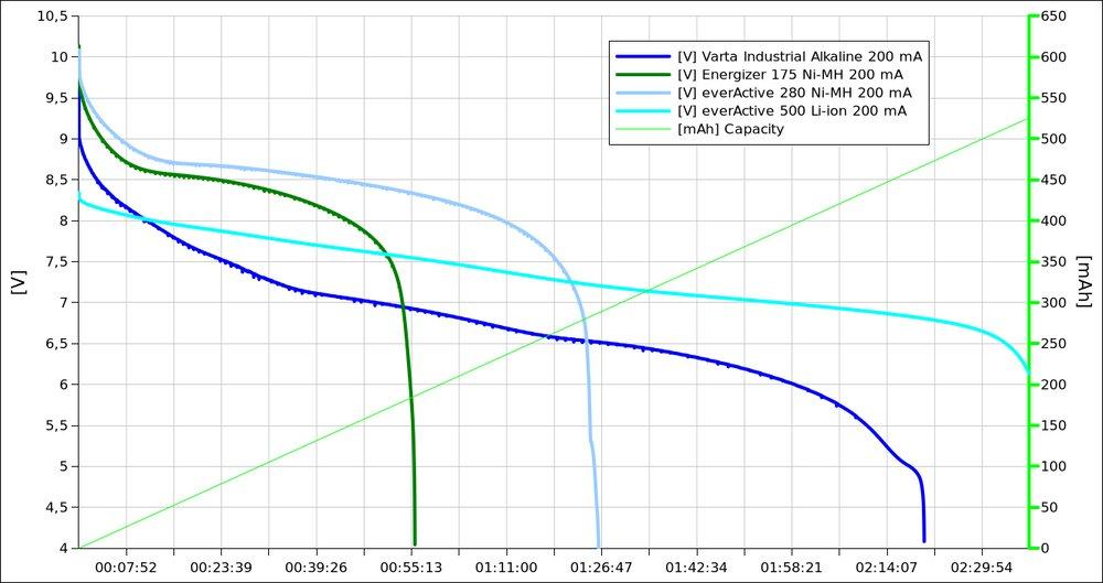 Charakterystyka rozładowania obciążeniem 200 mA