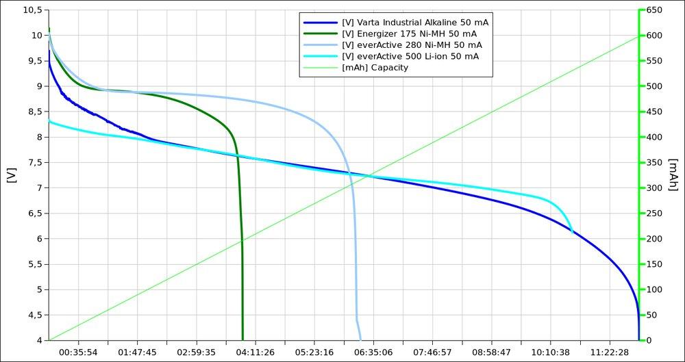 Charakterystyka rozładowania obciążeniem 50 mA