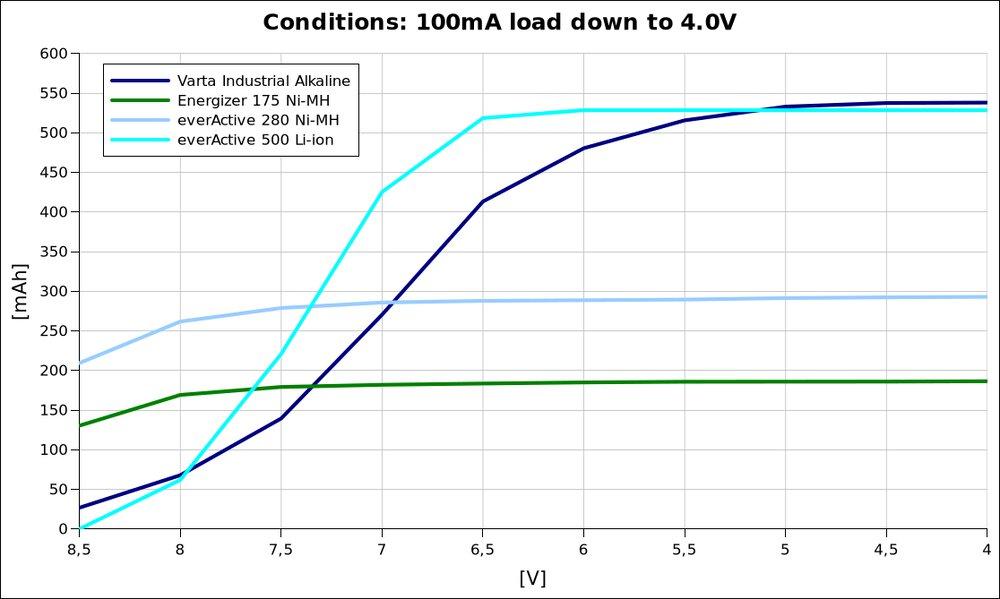 voltage vs capacity @100mA