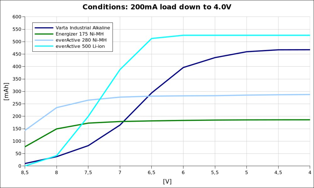 voltage vs capacity @200mA