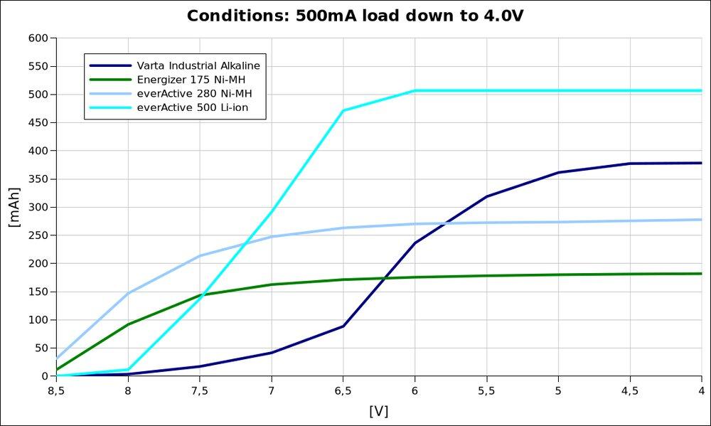 voltage vs capacity @500mA