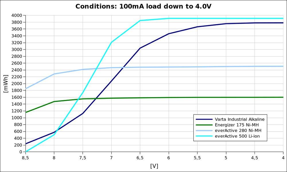 voltage vs energy @100mA