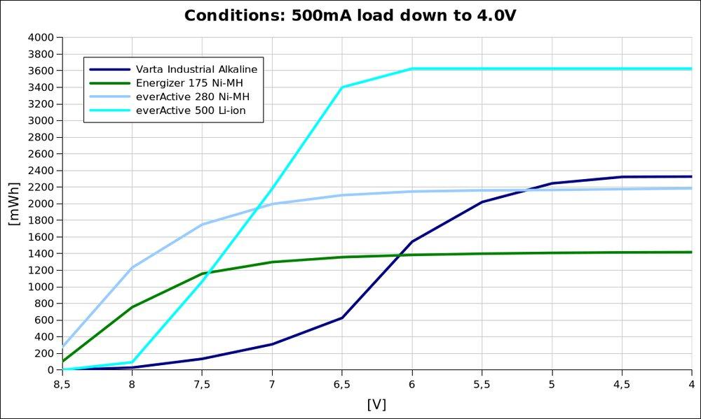 voltage vs energy @500mA