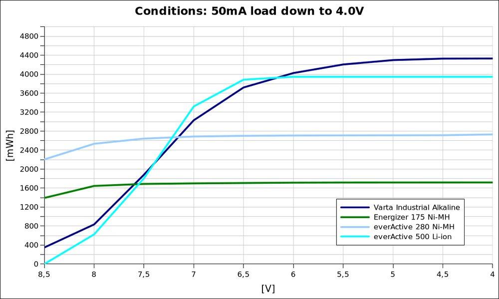 voltage vs energy
